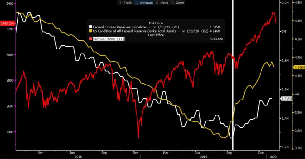 S&P 500 rallies chart