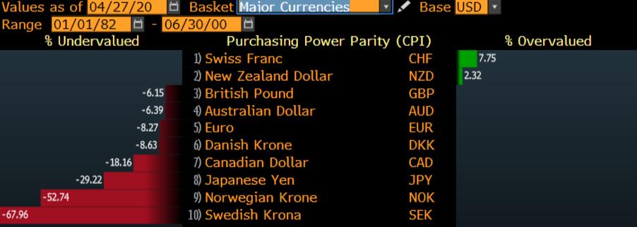 The great debate - where to for the USD?