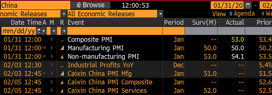 China economic releases chart