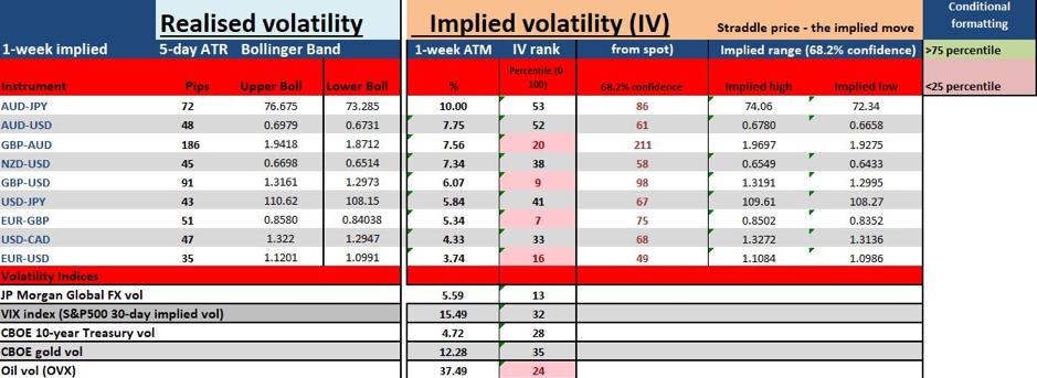 Implied vols matrix chart