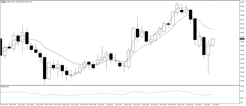 Chart of the Day: AUDJPY