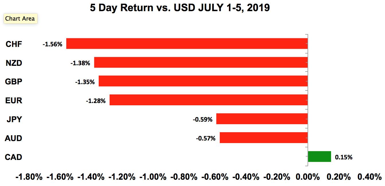 Five-day return vs USD July 1 - 5, 2019