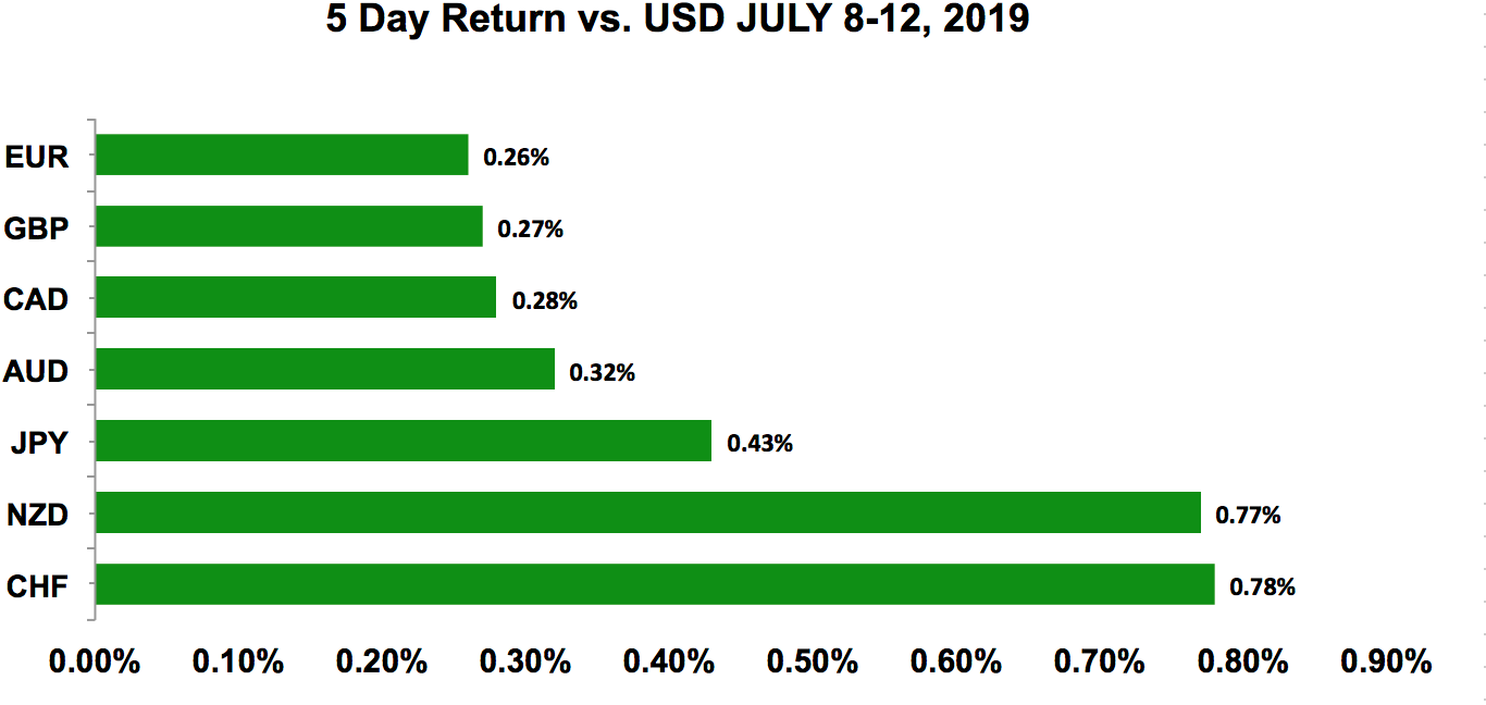 Five-day return vs USD July 8 - 12, 2019