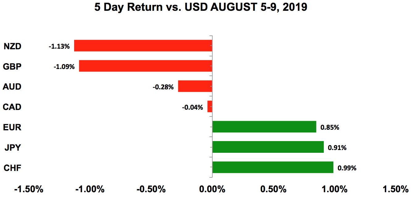Five-day return vs USD Aug 5 - 9, 2019