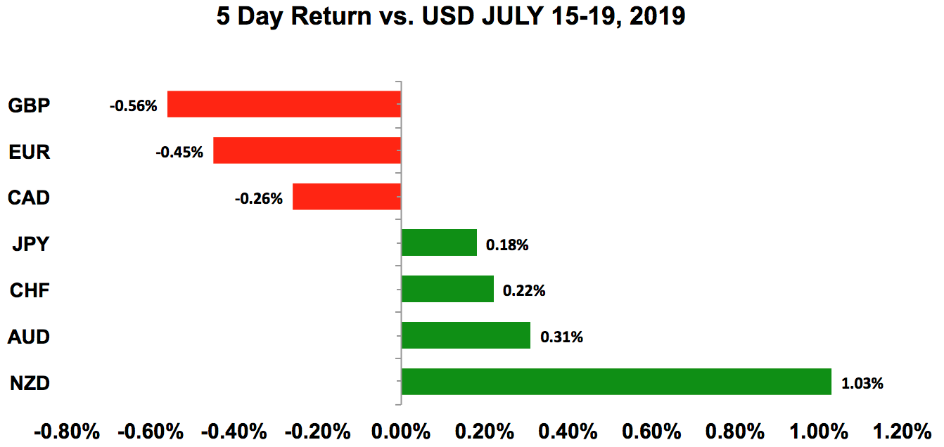 Five-day return vs USD July 15 - 19, 2019