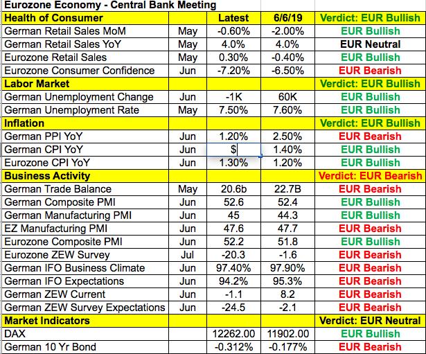 Eurozone economy: central bank meeting