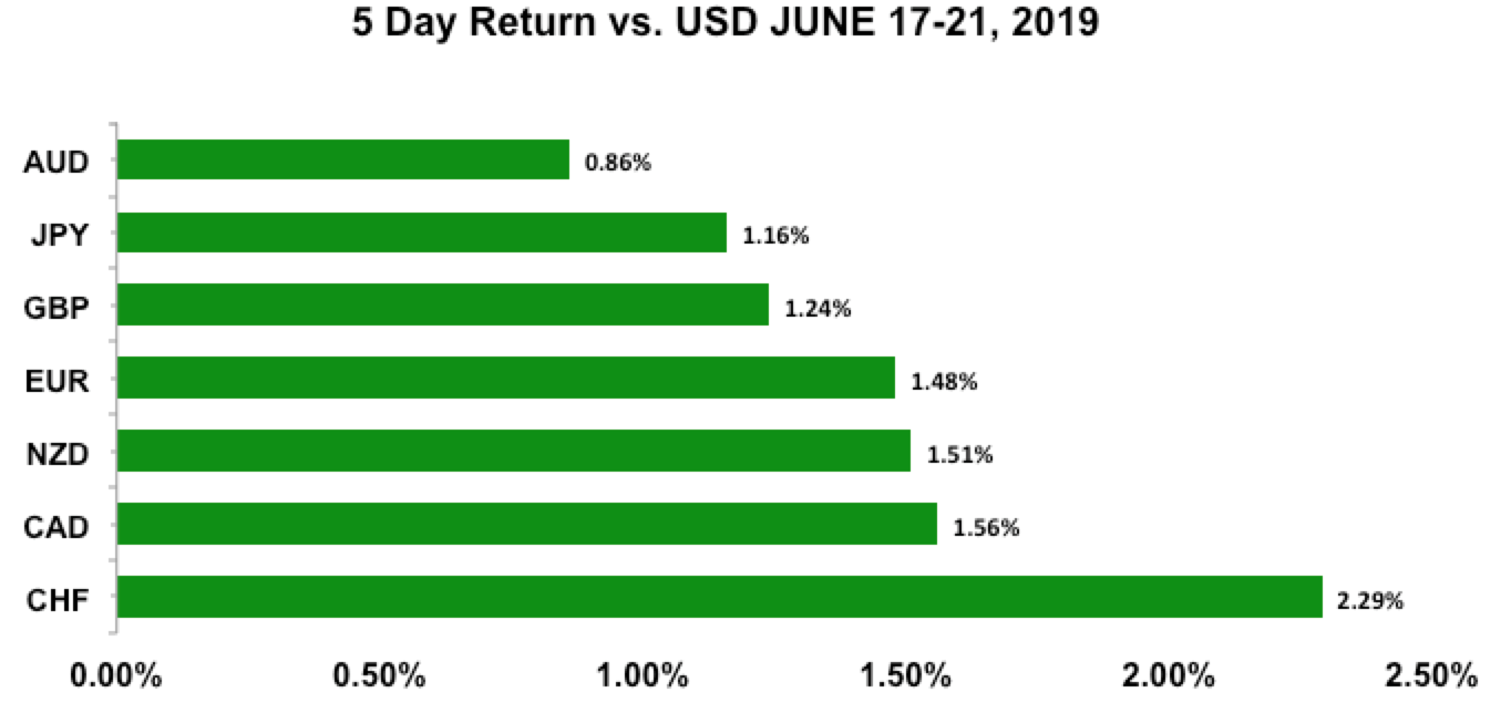 Five-day return vs USD June 17-21, 2019
