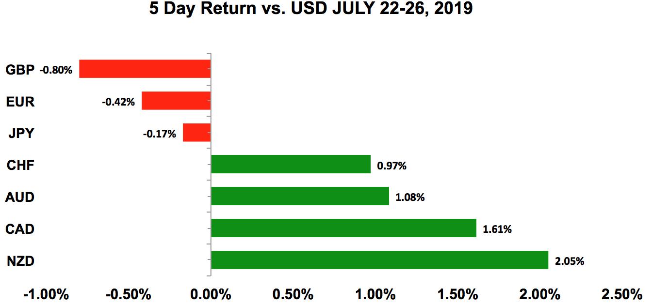 Five-day return vs USD July 22 - 26, 2019