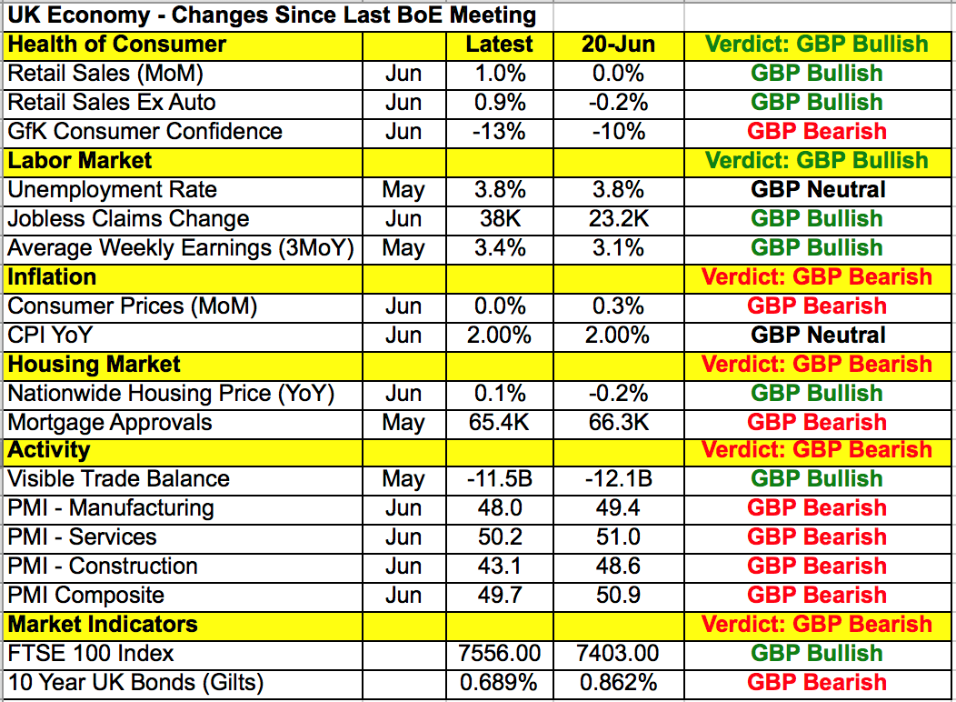 UK economy - Changes since last Bank of England meeting