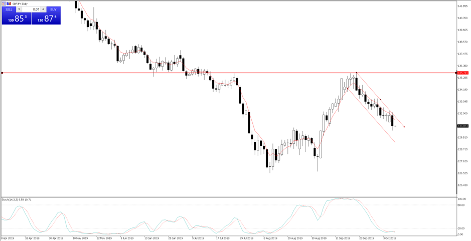 GBPJPY is working a textbook bear channel.