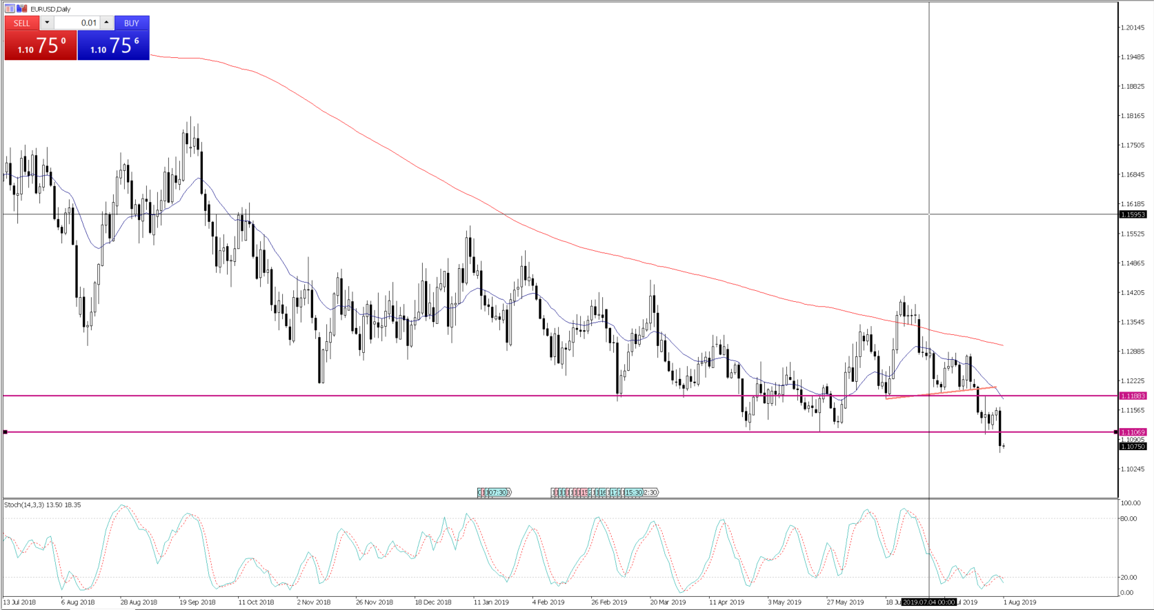 Daily Fix - Aug 1, 2019 - EURUSD daily