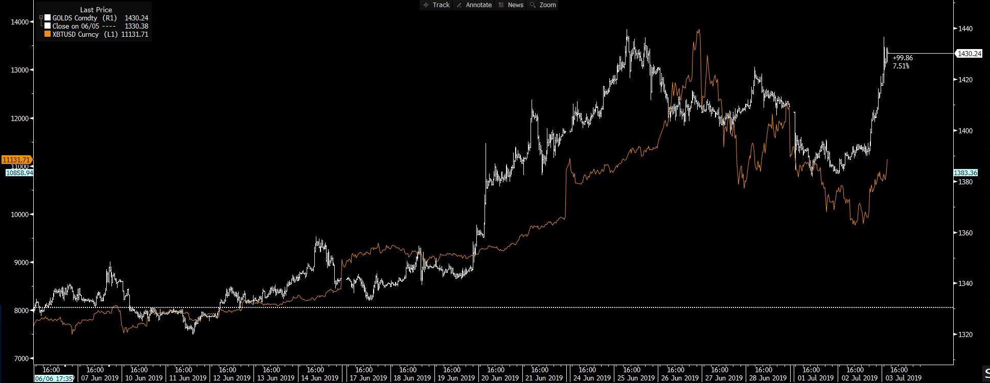 Bitcoin - orange line; gold - white line.