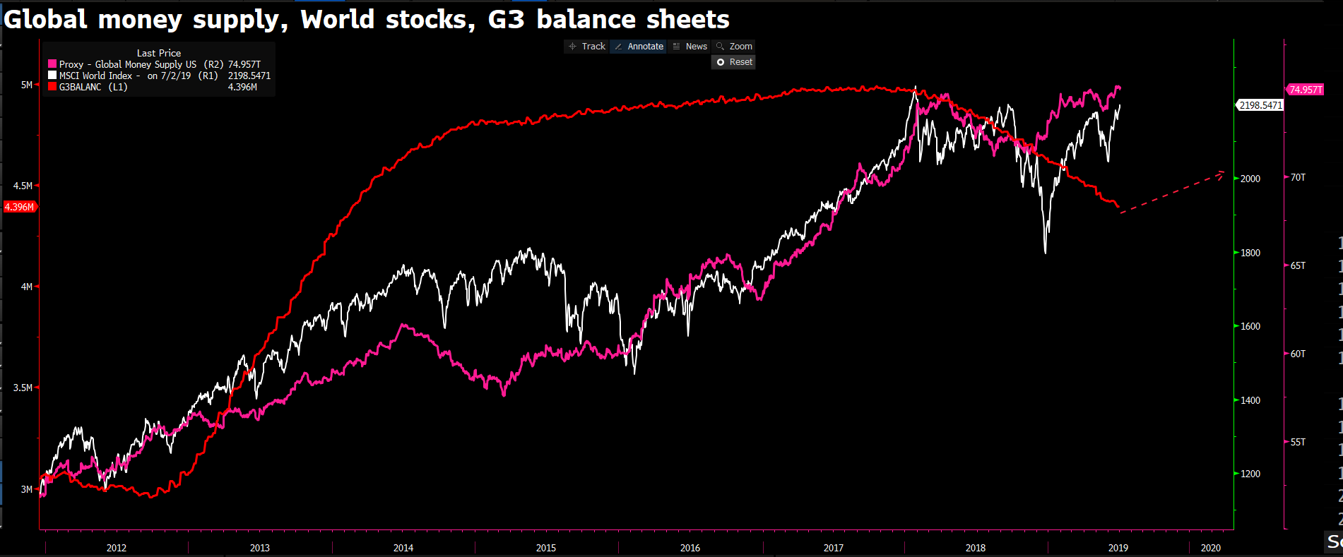 Global money supply, world stocks and G3 balance sheets