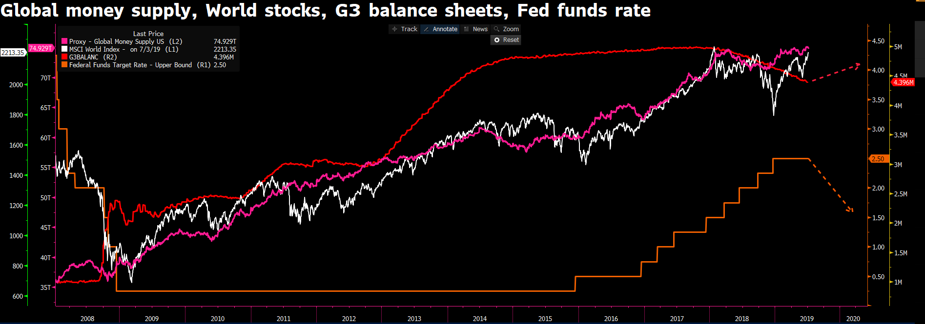 Global money supply, world stocks, G3 balance sheets and Fed funds rate