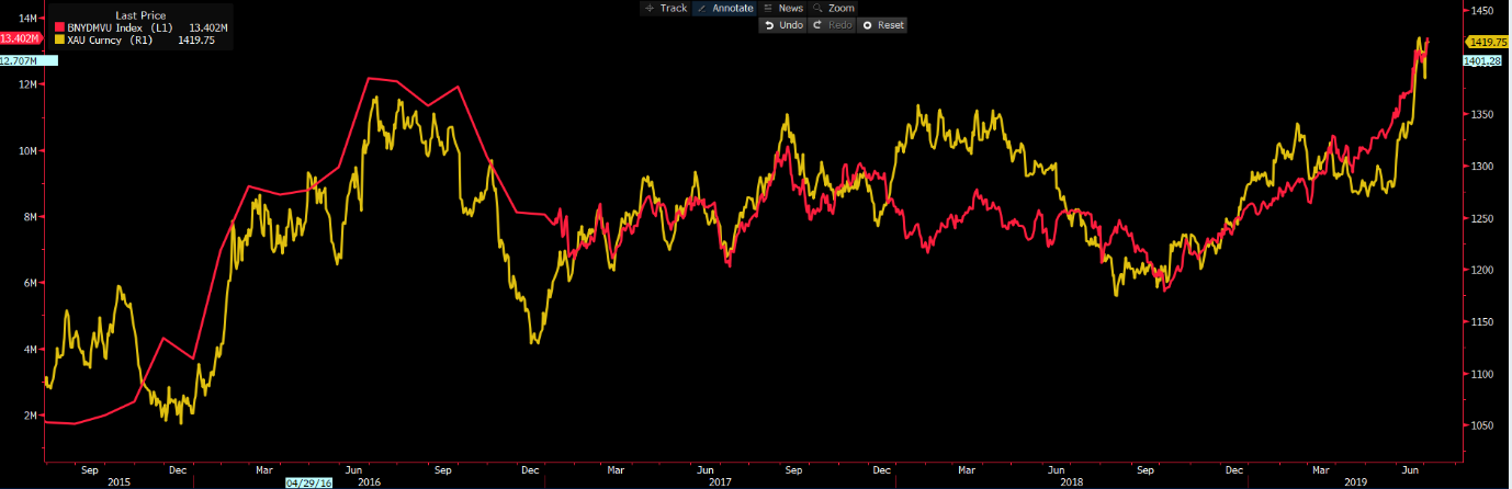 Last price - BNYDMVU index (L1)