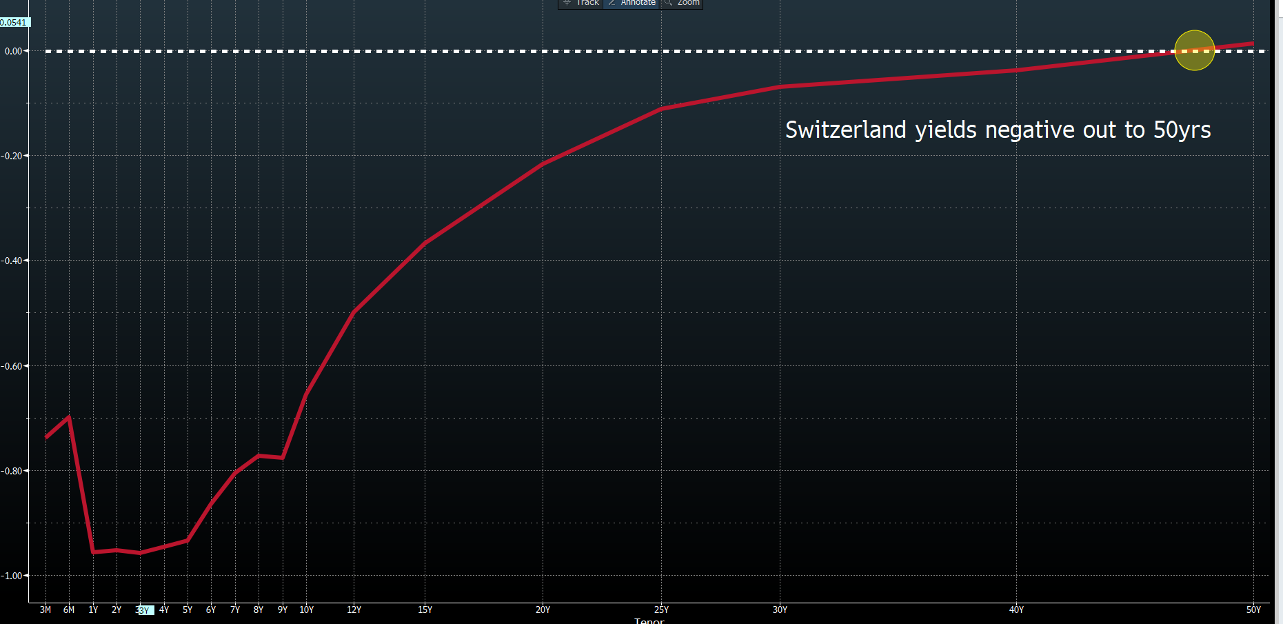 Switzerland yields negative out to 50 years