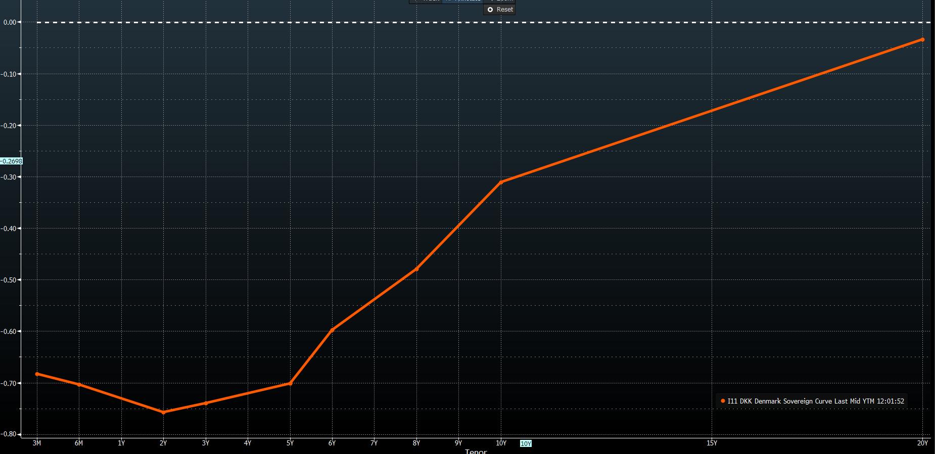 Denmark's sovereign curve last mid YTM