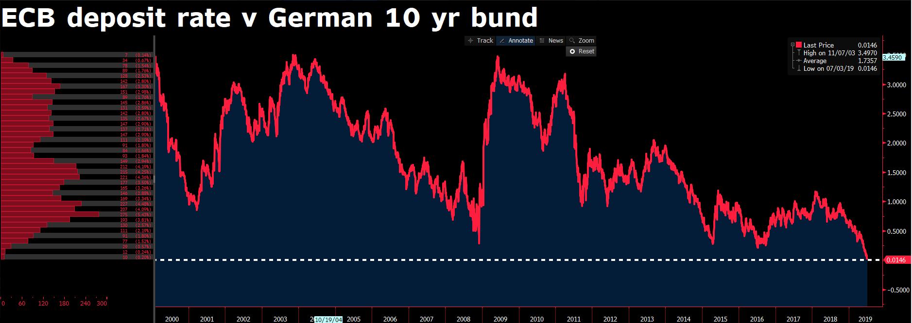 ECB deposit rate vs German 10-year bund
