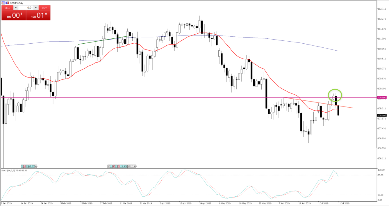 USDJPY daily - July 11, 2019