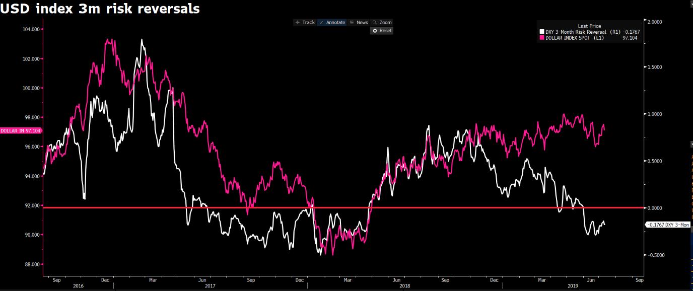 USD index 3mil risk reversals