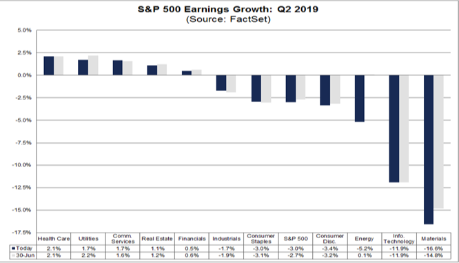 Daily Fix: A 360-degree guide on US Q2 earnings season