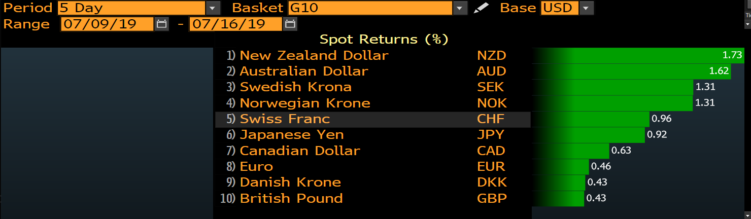 Daily Fix: AUD and NZD emerge as superstars of G10 FX