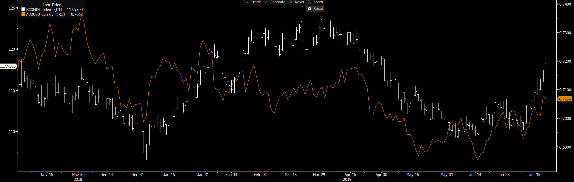 White: Bloomberg industrial metal index. Orange: AUDUSD.