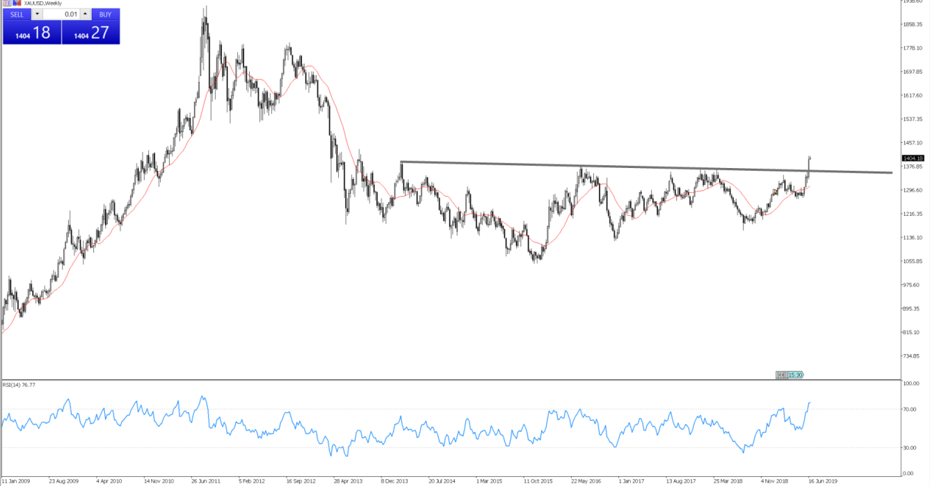 Daily Fix - June 24, 2019 - XAUUSD weekly