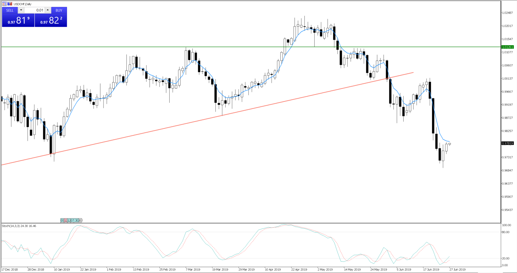 USDCHF testing the five-day EMA