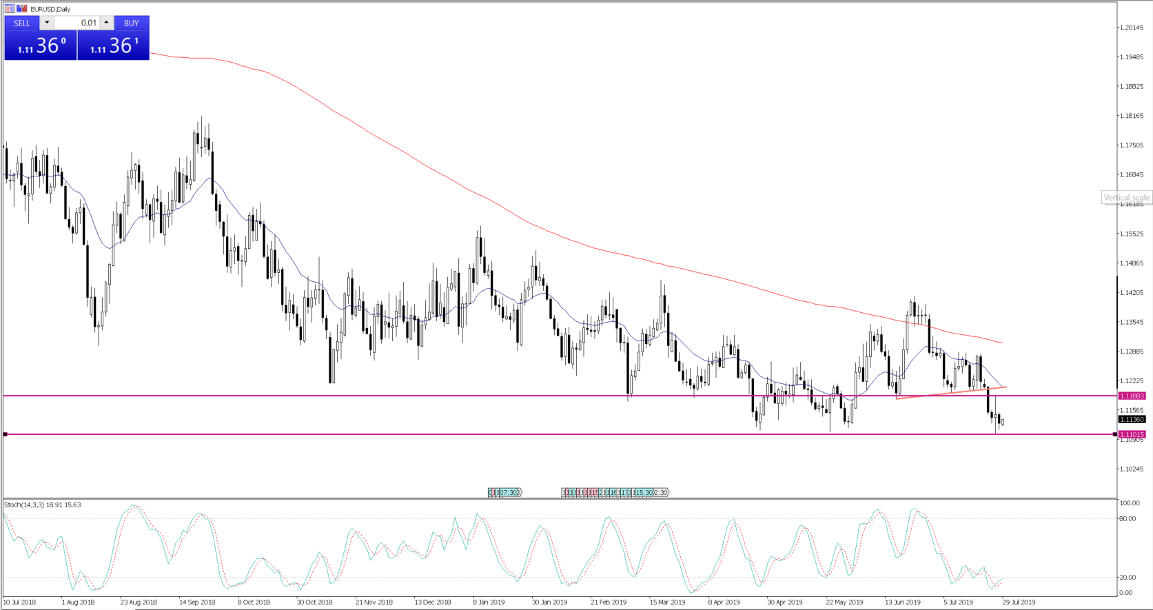 A move in EURUSD through 1.1100 would look very interesting.