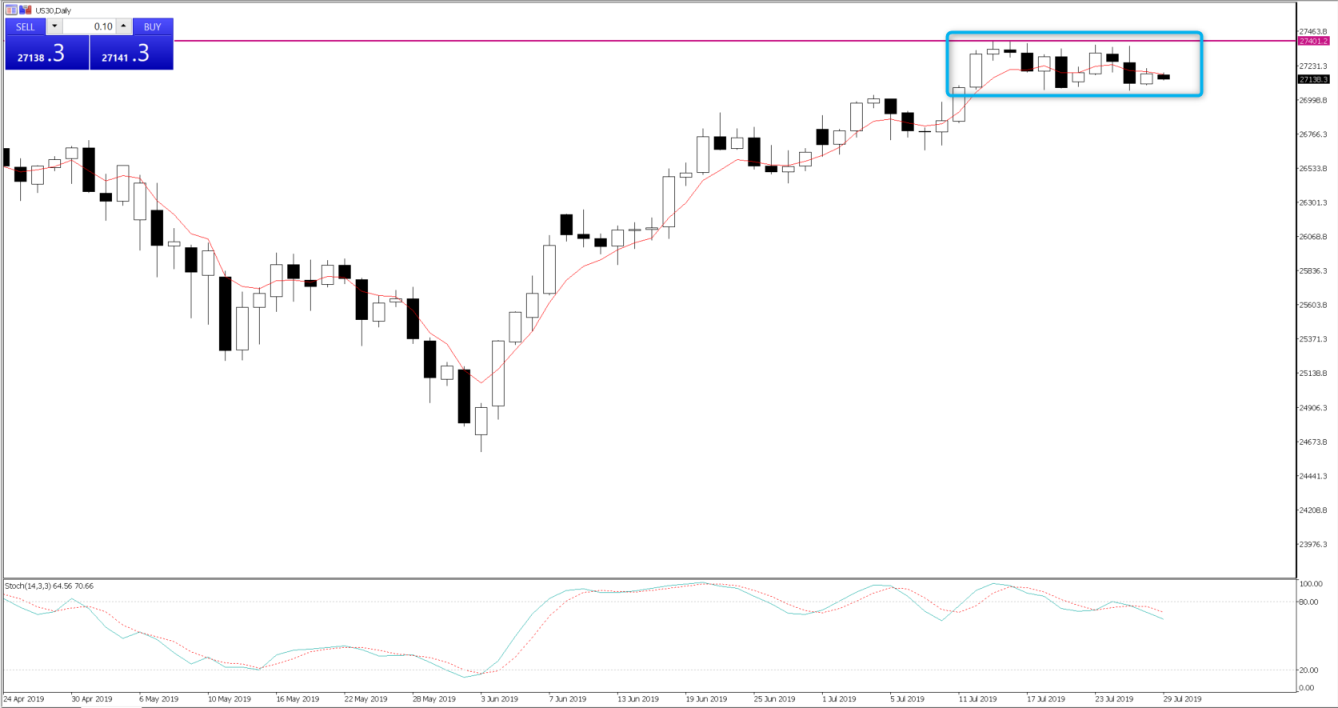 Dow that price is consolidating here and needs to be inspired to push through 27,400.
