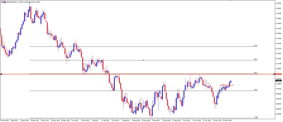 Chart of the Day: EURCHF