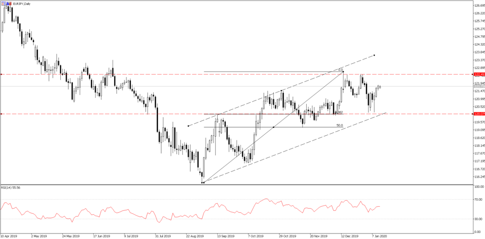 Chart of the Day: EURJPY