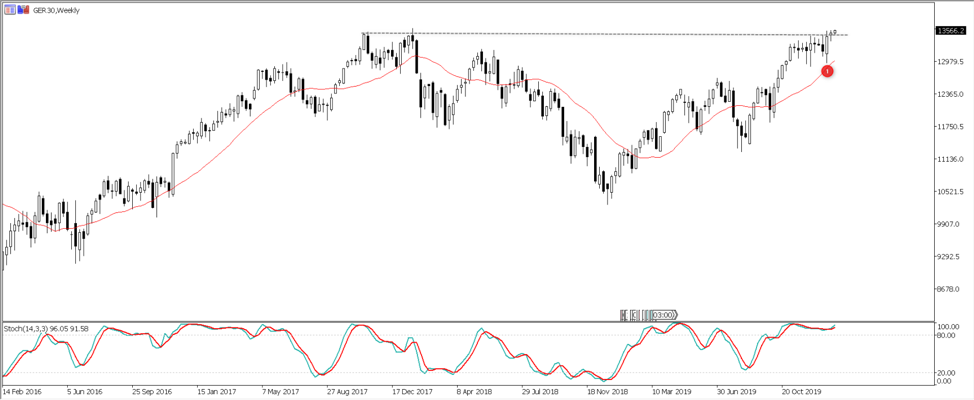 GER30 weekly chart