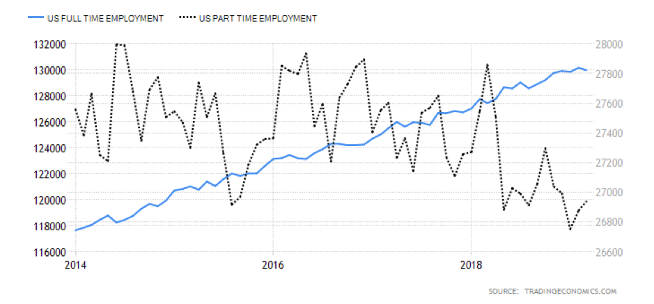 US full-time and part-time employment, 2014-2018