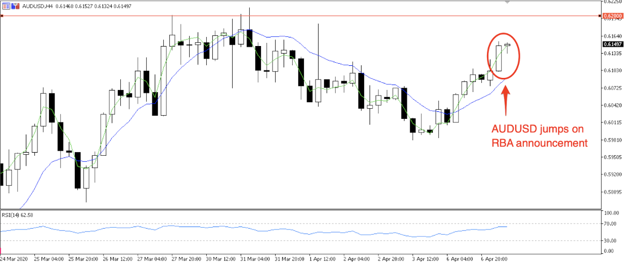 AUDUSD rallies on RBA outlook. Will it re-test 0.6200?