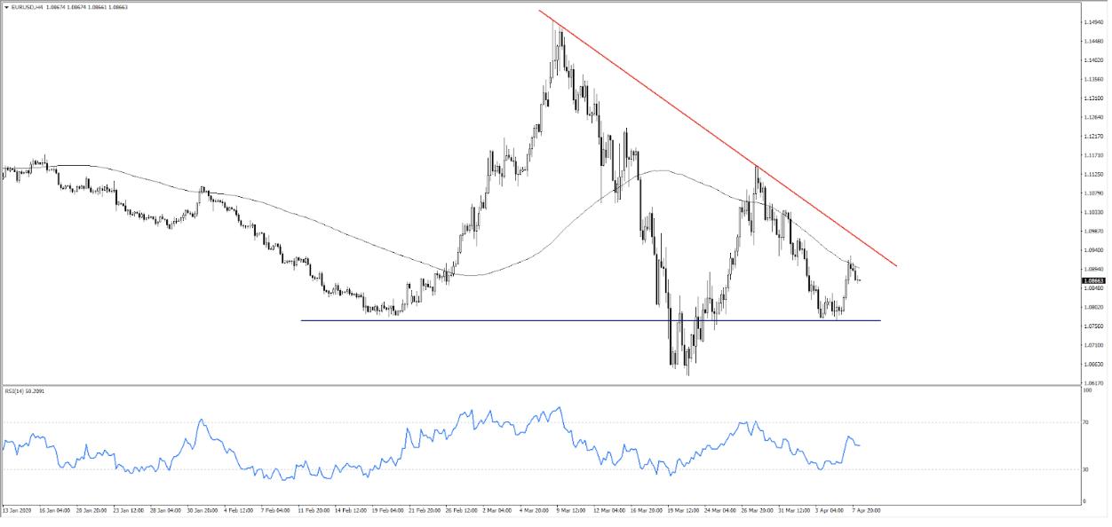 4-hour chart EURUSD