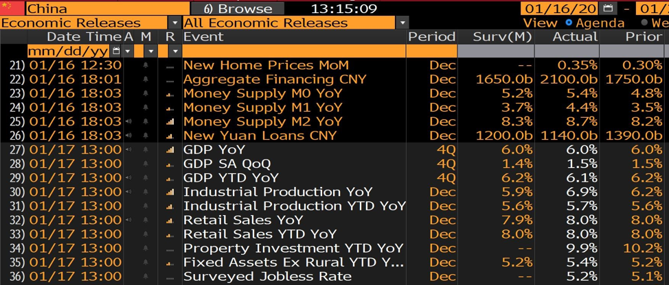 China data chart