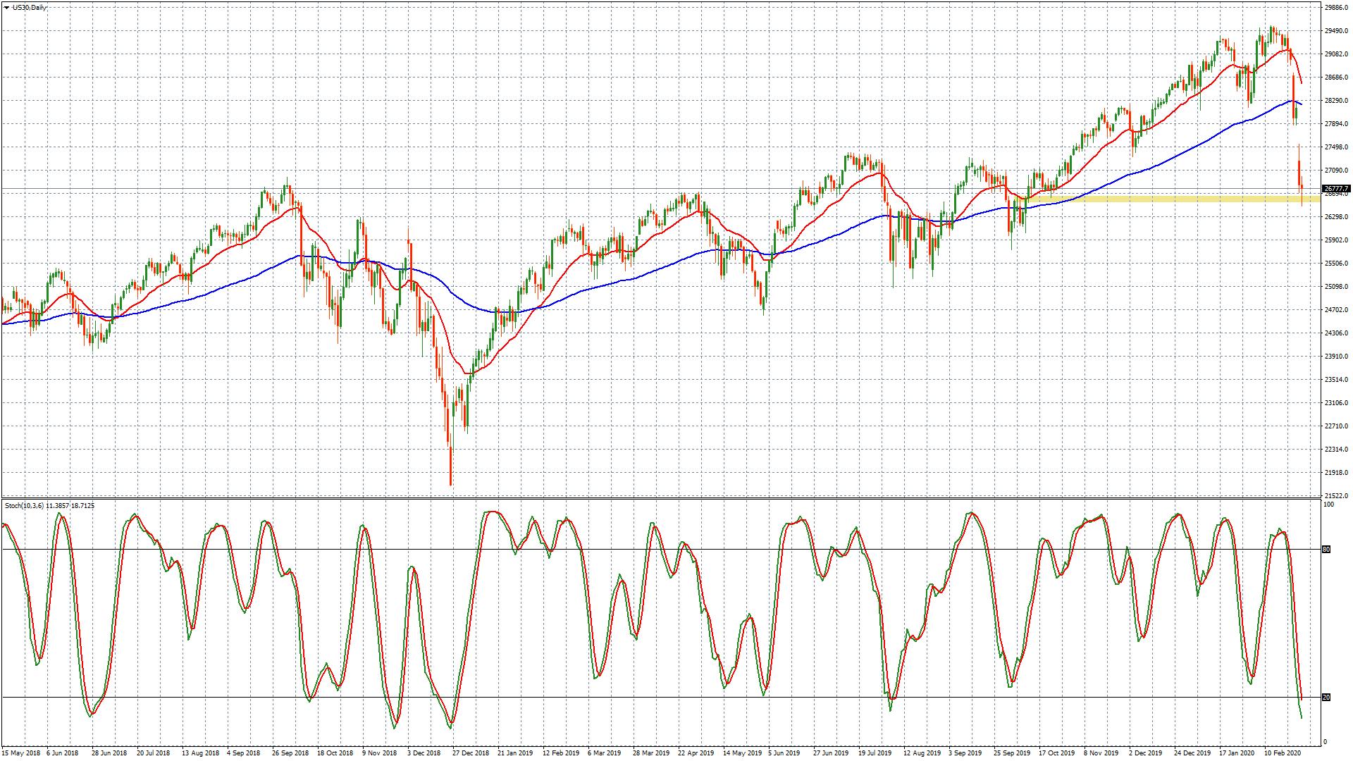 El miedo continúa en los mercados