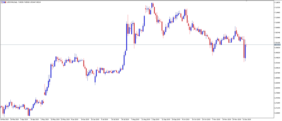 Chart of the Day: USDCNH