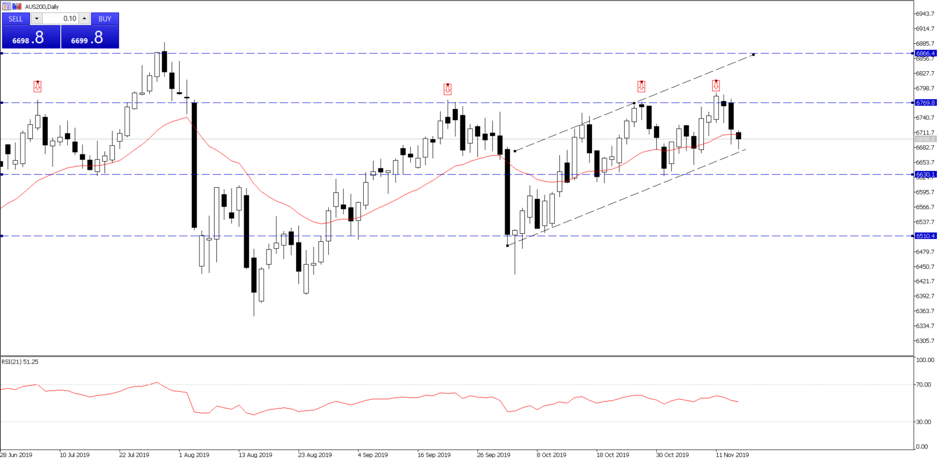 ASX200 sees resistance at 6770. Trading live at 6698.8.