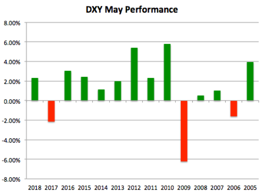 DXY May performance 2005-2018