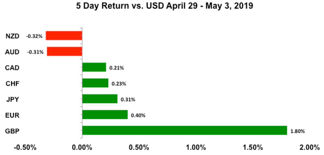 5 day return vs USD April 29 - May 3, 2019