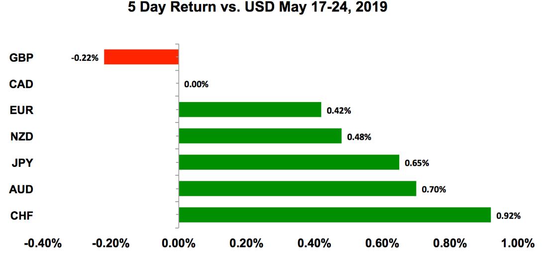 5 day return vs USD May 17-24, 2019
