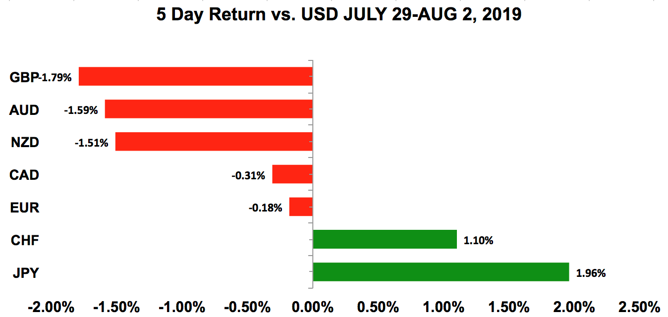Five-day return vs USD July 29 - Aug 2, 2019