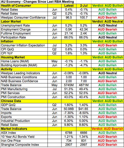 Australia's economy: changes since last RBA meeting