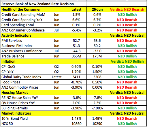 Reserve Bank of New Zealand's rate decision