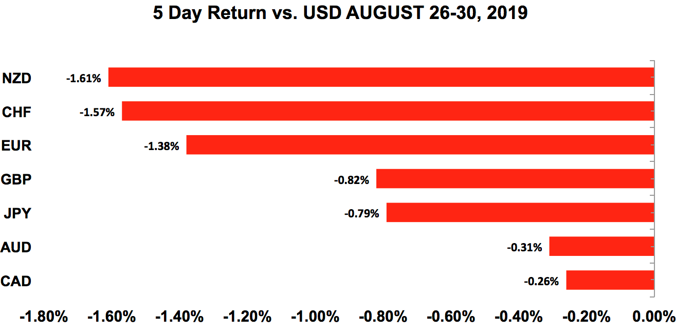 Five-day return vs USD Aug 26 - 30, 2019