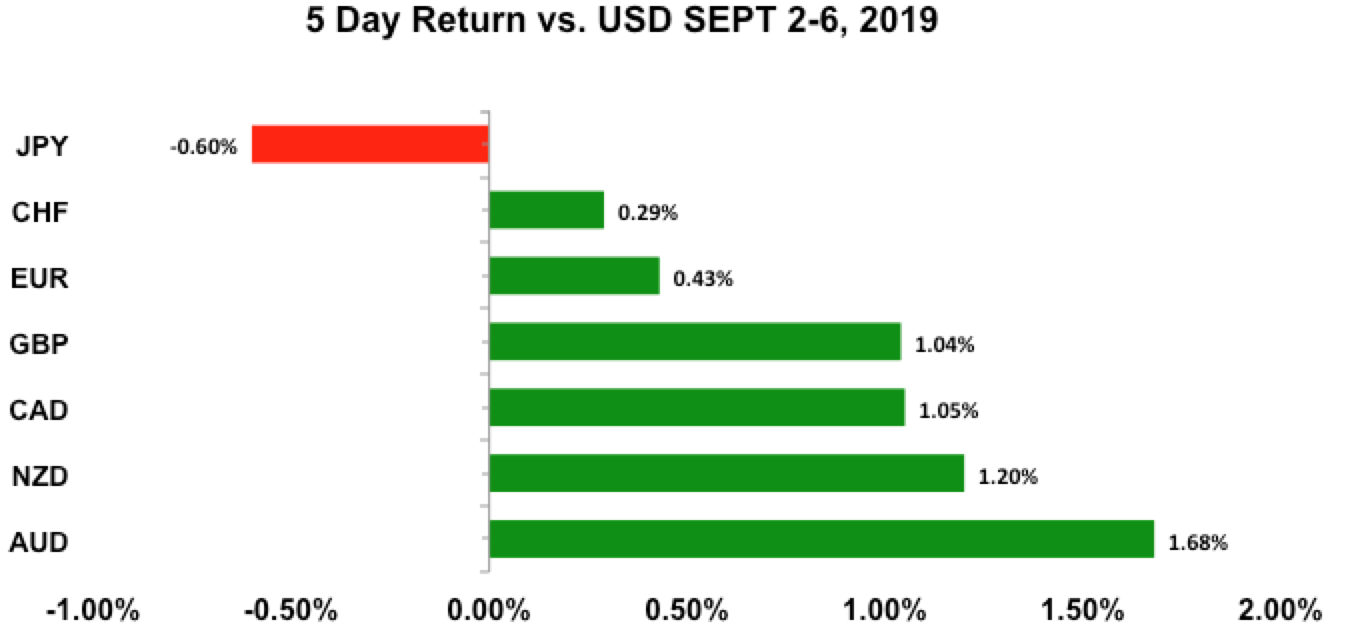 Five-day return vs USD Sept 2 - 6, 2019
