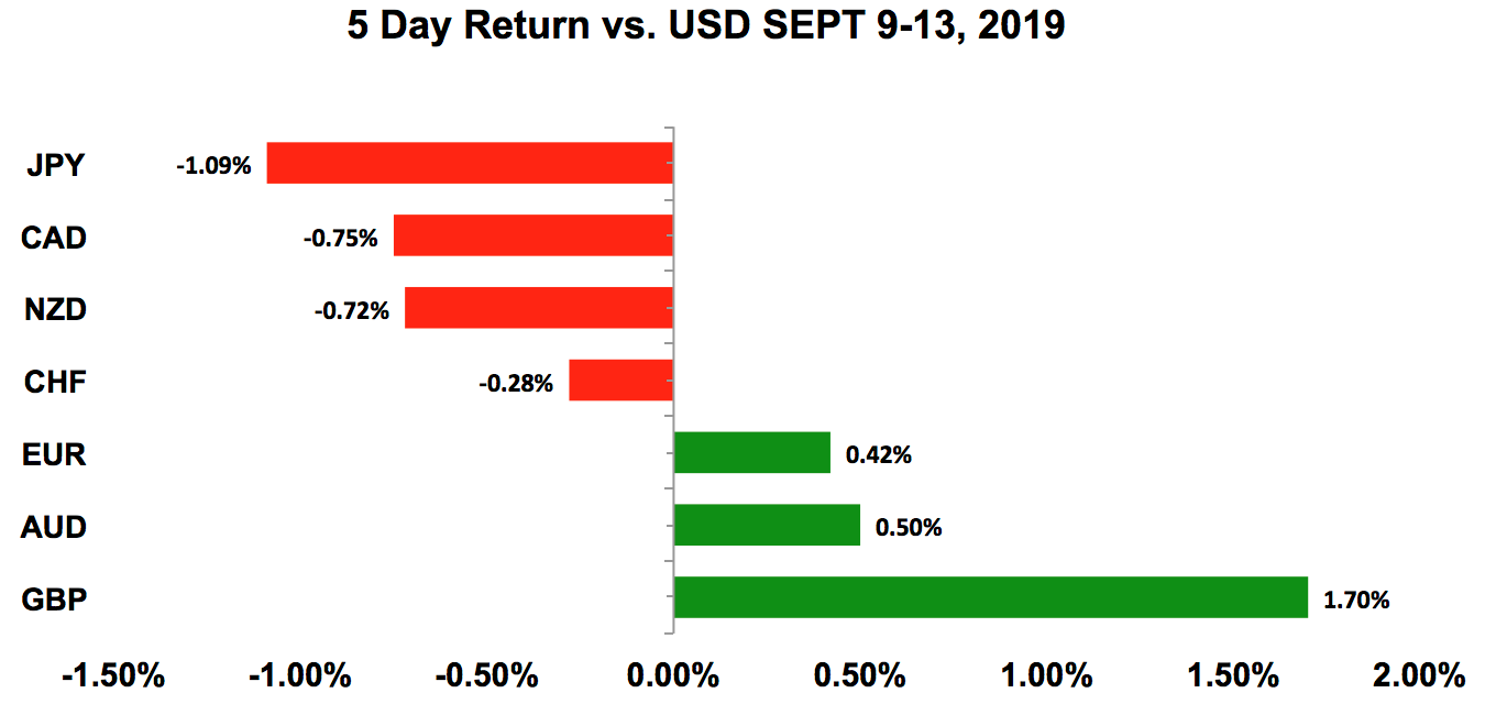 Five-day return vs USD Sept 9 - 13, 2019